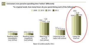 Tiempo Online via Forrester