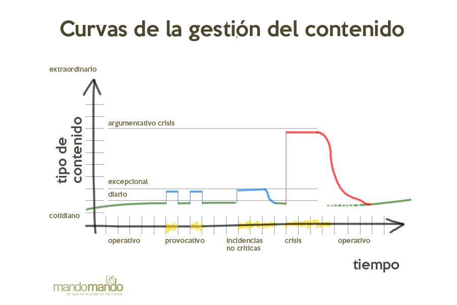 Protocolo de Comunicación y curvas de contenido