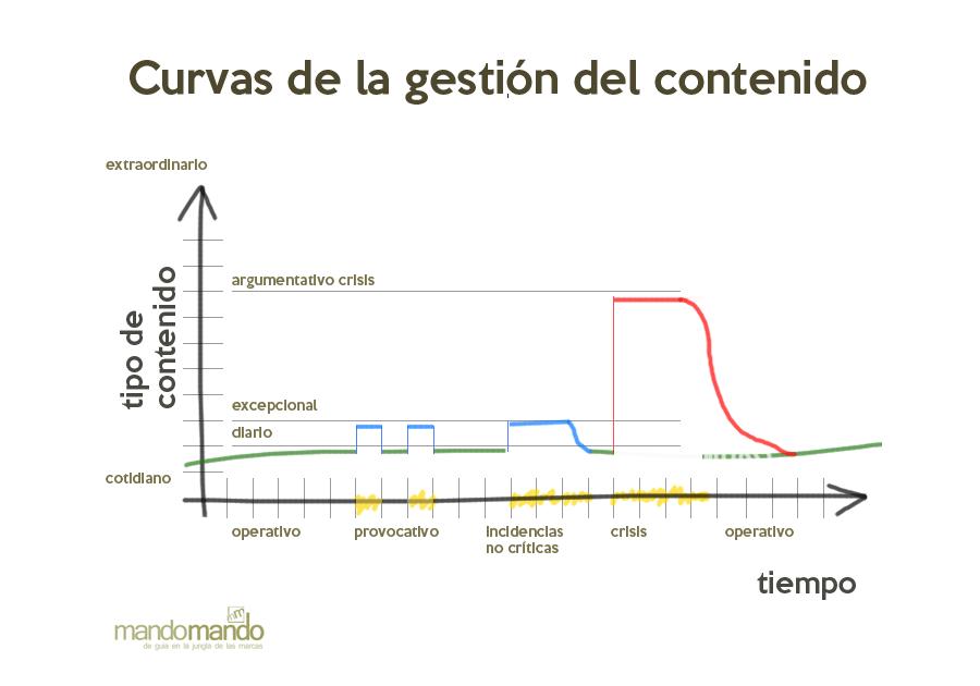 Curvas De la gestión del contenido en el tiempo