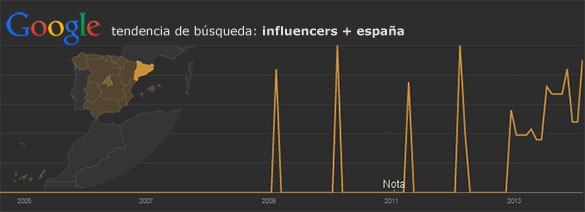 Google-trends-Influencers-Spain
