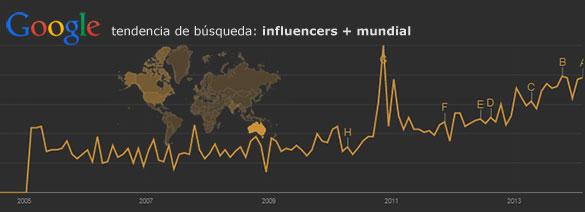 La cualificación de la base de influencers