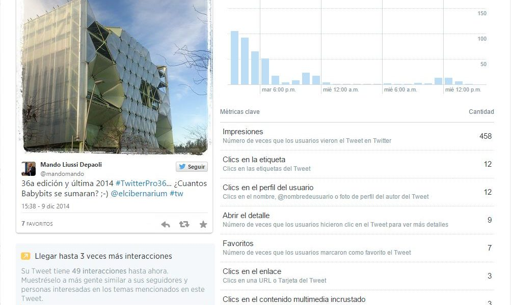 El enésimo post sobre el mejor horario para publicar en Twitter