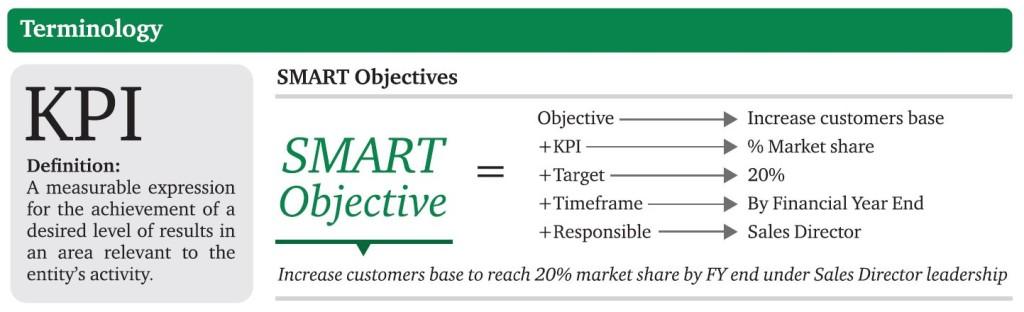 KPI definition Smart Objetives