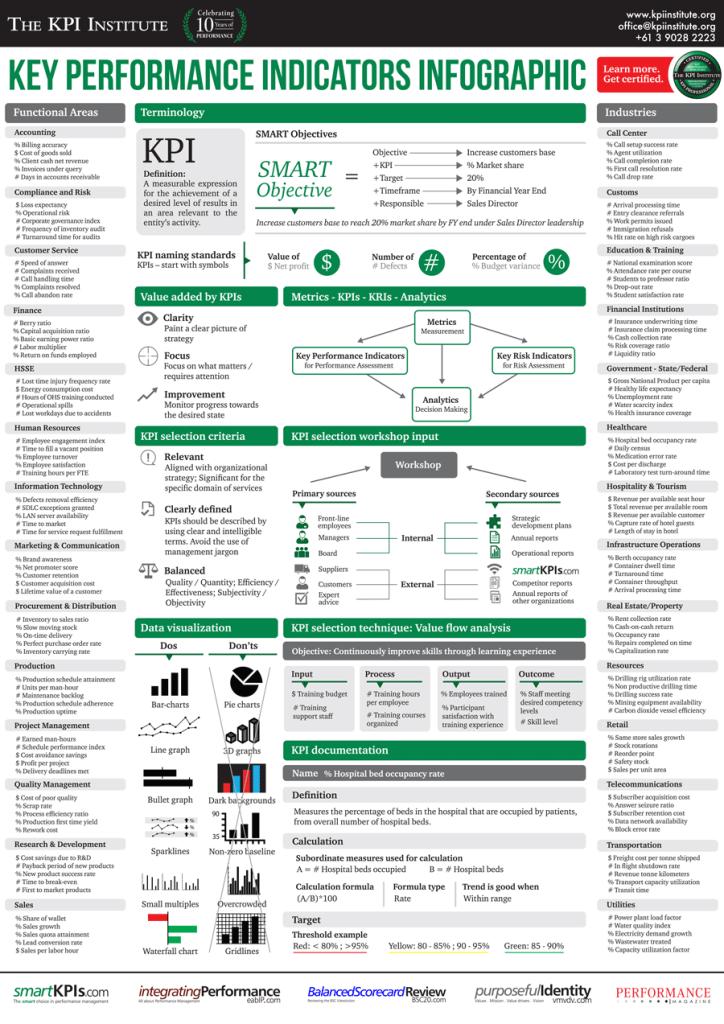the-kpi-institute-kpi-training-infographic