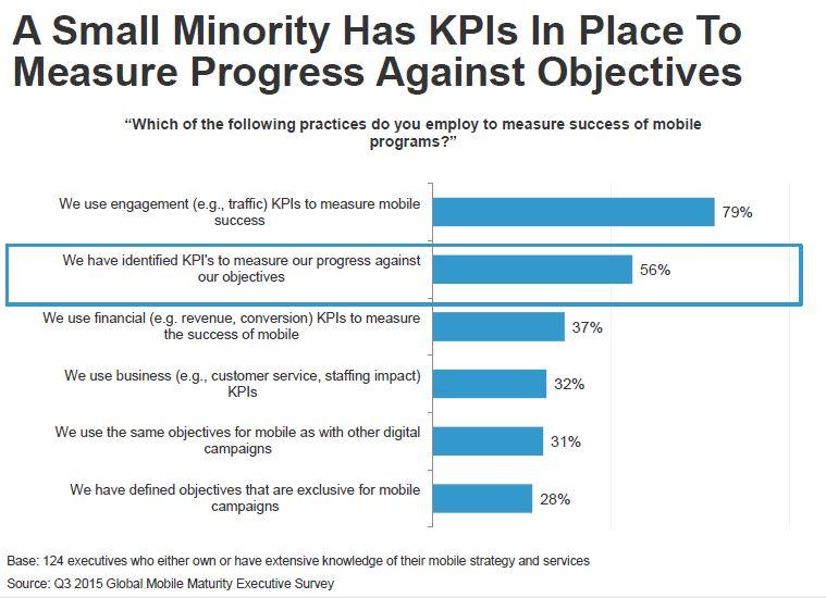 Mobile KPI