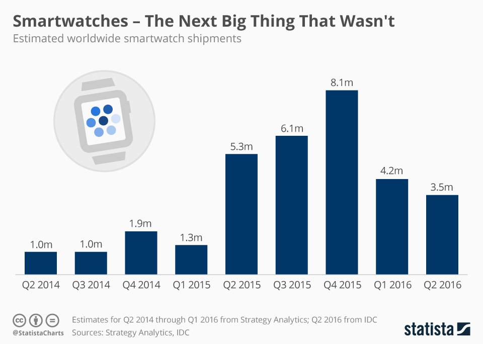 Smartwatches 2016 » La gran solución que no parece terminar de ser #mobilegrowth