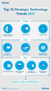 10 tecnologías estratégicas que serán tendencia en 2017