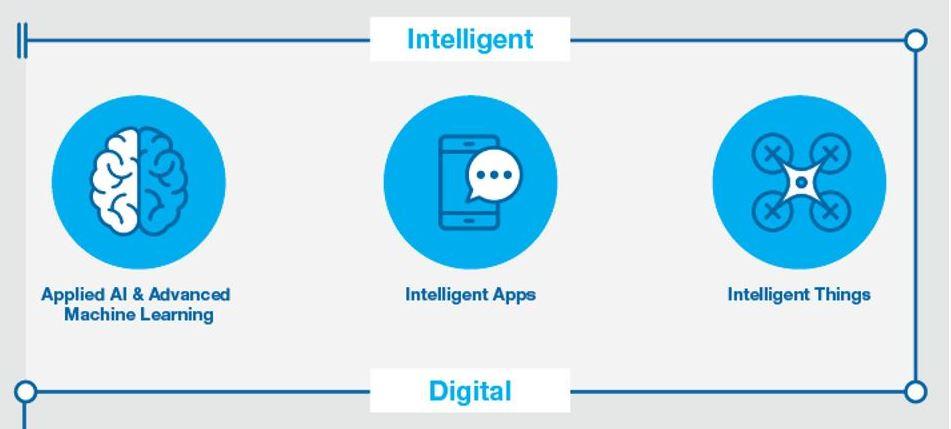 intelligent-digital