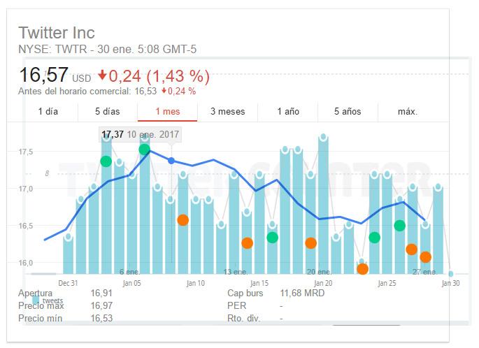 Combinacion-Twitter-Stock-RealDonalTrump-Tweets-by-mandomando-mando-liussi-TwitterCounter-Google-Stock