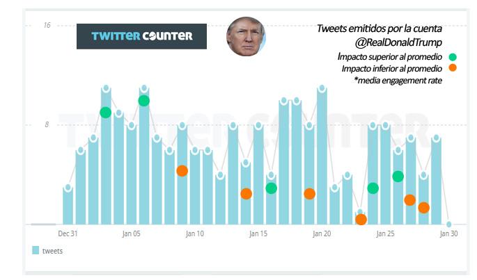RealDonalTrump-Tweets-by-mandomando-mando-liussi-TwitterCounter-Google-Stock