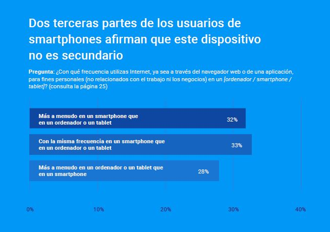 2 de 3 usuarios smartphone afirman dispositivo es fundamental Google Kantar mandomando Mando Liussi