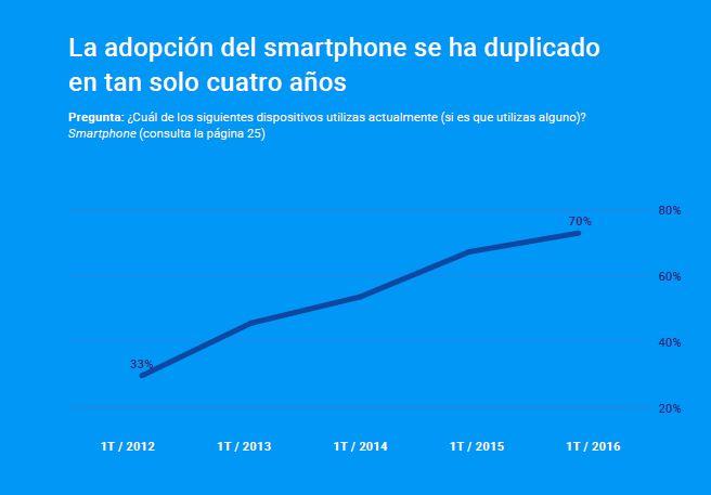 La adopcion del smartphone se ha duplicado en tan solo cuatro años Google Kantar mandomando Mando Liussi