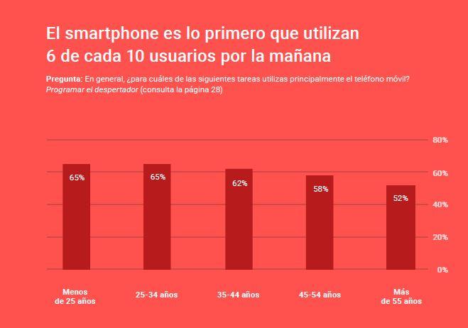 el smartphone primero 6 de 10 usuarios por la mañana Google Kantar mandomando Mando Liussi