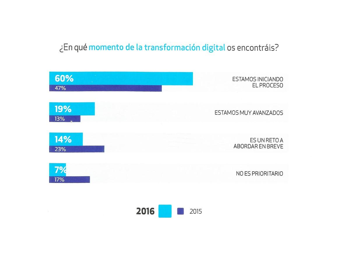 2º Estudio en España sobre Transformación Digital en Recursos Humanos | Íncipy / Inesdi