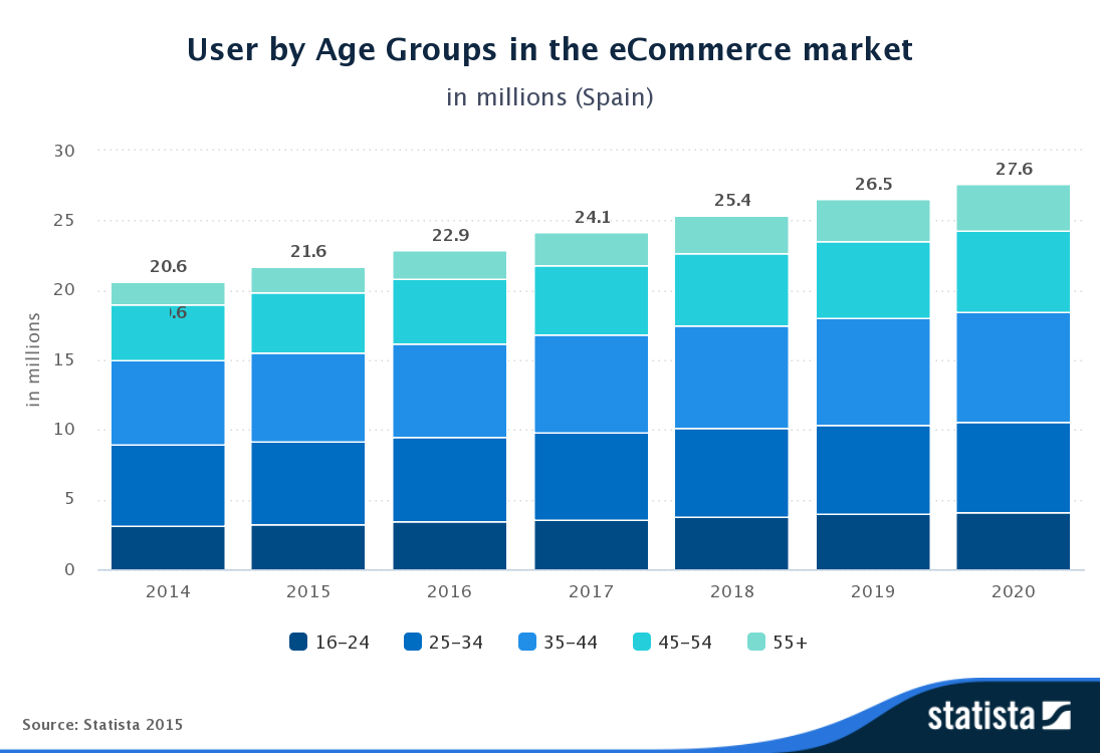 Transformacion Digital Mando Liussi Mandomando Usuarios grupos edad Mercado eCommerce
