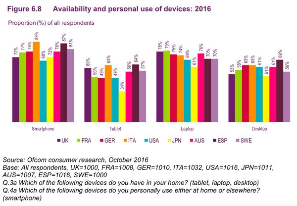 Transformacion digital en la industria mando liussi mandomando Porcentajes de usarios con dispositivos móviles