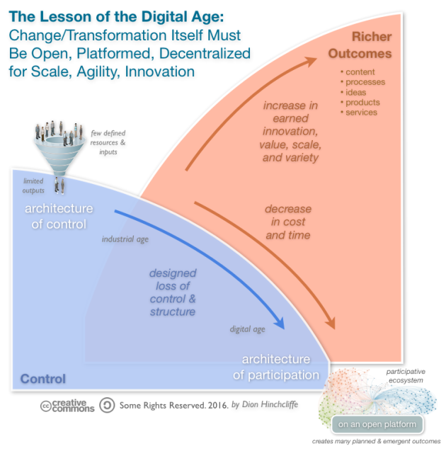 transformacion digital mando liussi mandomando loss_of_control_digital_transformation