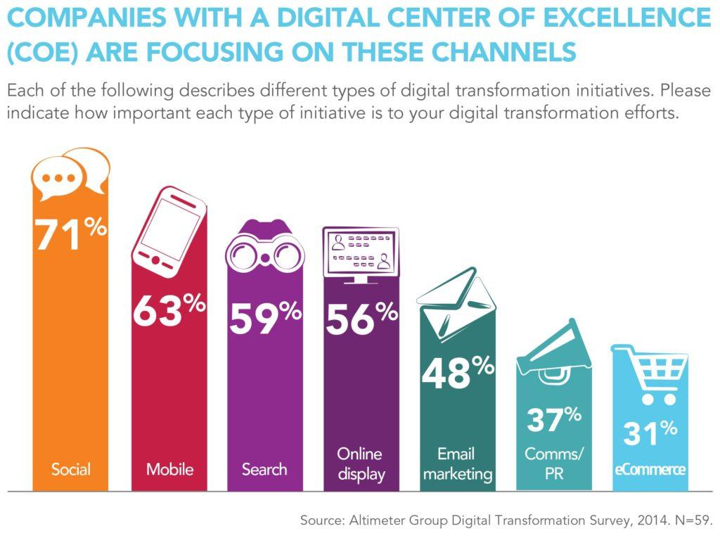 Canales preferidos en compañías con un DCoE (Centro de Excelencia Digital) Mandomando Mando Liussi Transformacion