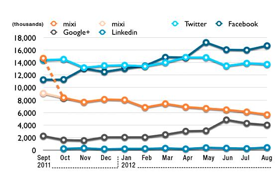 Mixi Google plus Linkedin Twitter Japon mandomando Mando Liussi