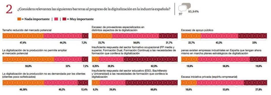 PwC advierte de que la digitalización en España peligra por falta de formación-mandomando-confidencial-mando liussi-price-waterhouse-cooper