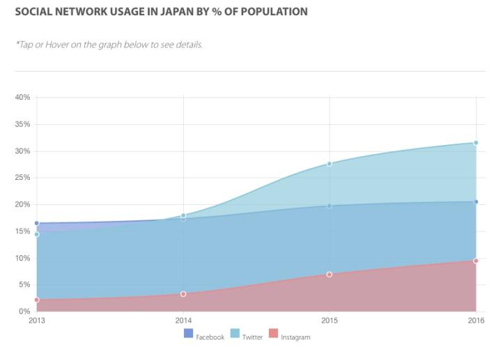 Twitter Facebook Instagram Japon mandomando Mando Liussi