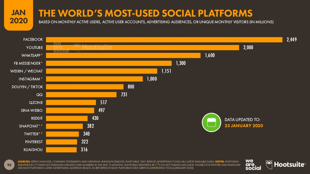 Redes Sociales con más usuarios (2020) y su significado